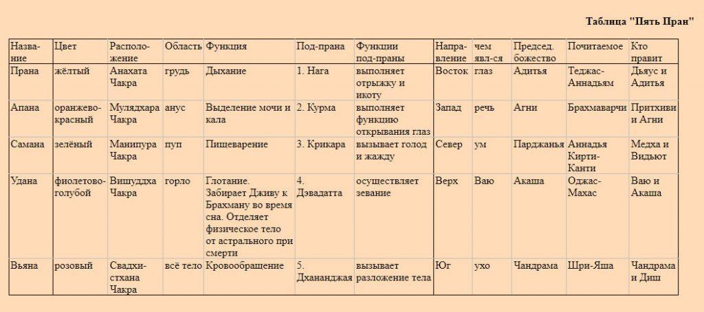Таблица внутренних энергий