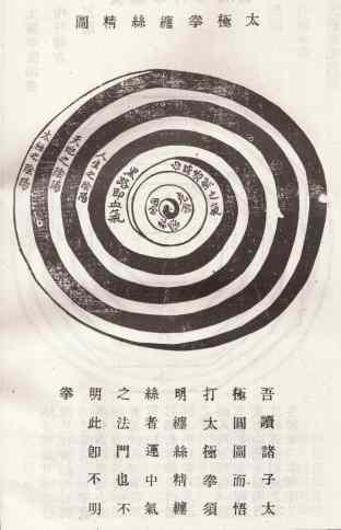Illustration showing relation between Taiji and Chansijing